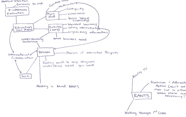 Laura's Mind Map for Blog Posts