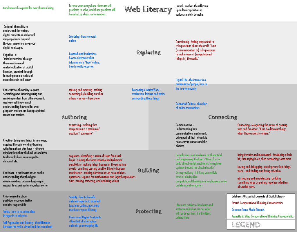 webliteracy_definitioncompare