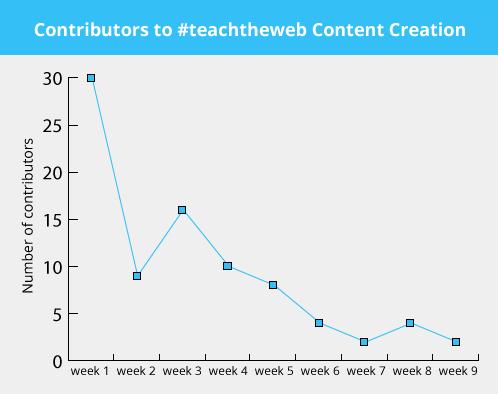 contentcontributors_graph