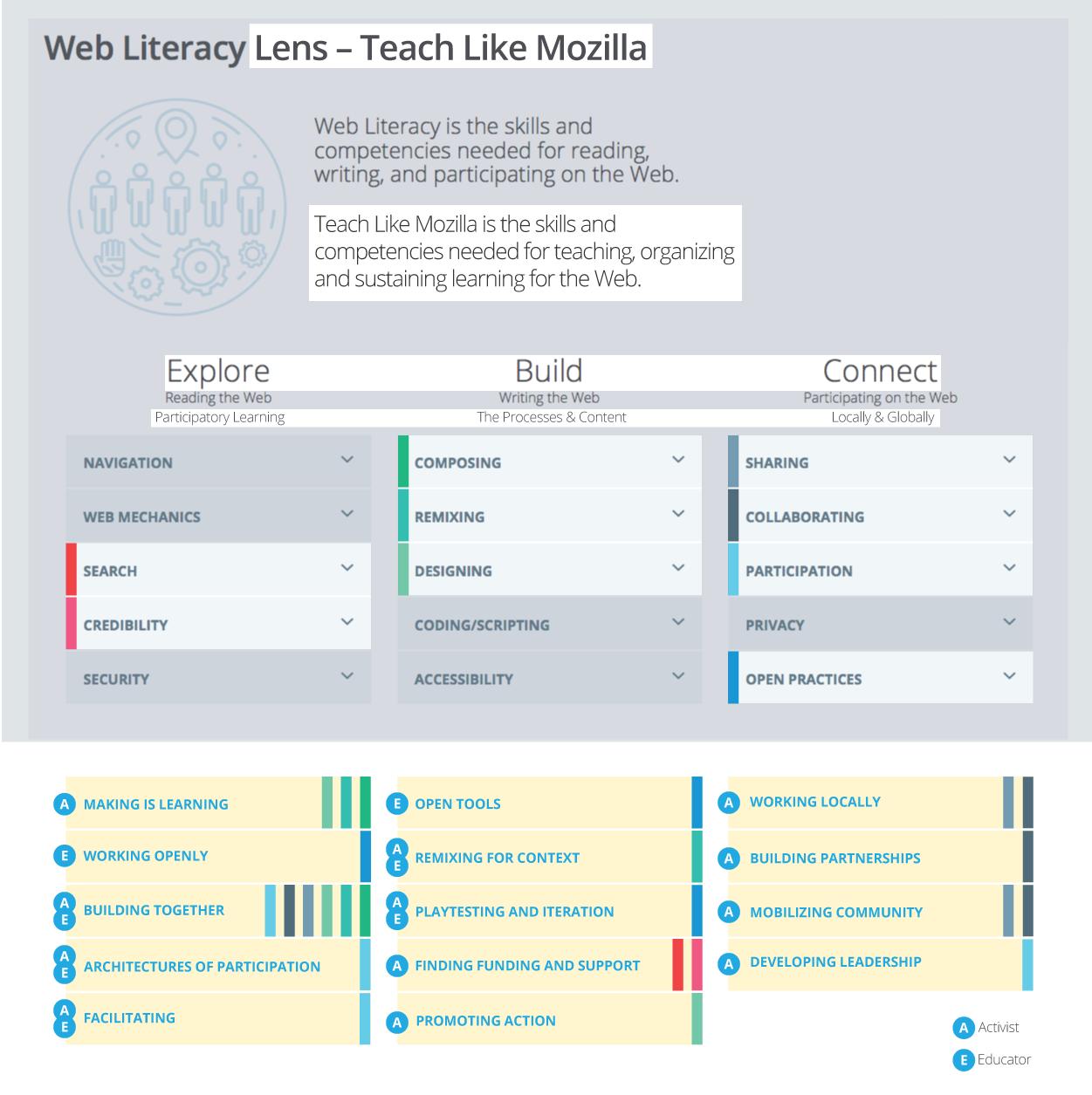 webliteracy-lens-TLM